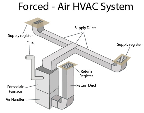 new duct lg forced air heating systems in greater des moines forced air forced air heating system diagram at edmiracle.co