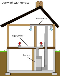 diagram of how air ductwork operates within a Des Moines home